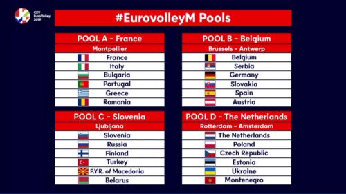 Campionati Europei Maschili: le pool della rassegna continentale